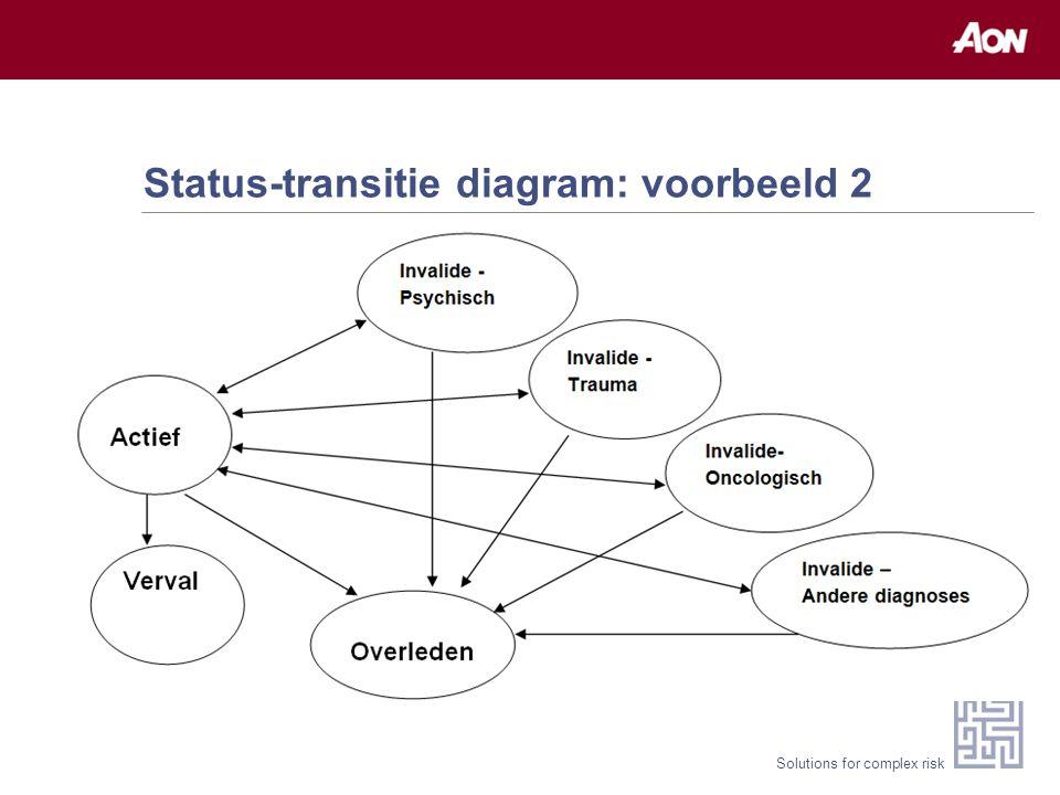 Solutions for complex risk Transitiekansen Factoren die intrede in invaliditeit beïnvloeden Factoren die revalidatie beïnvloeden Factoren die sterfte voor invaliden beïnvloeden Factoren die het verval bëinvloeden