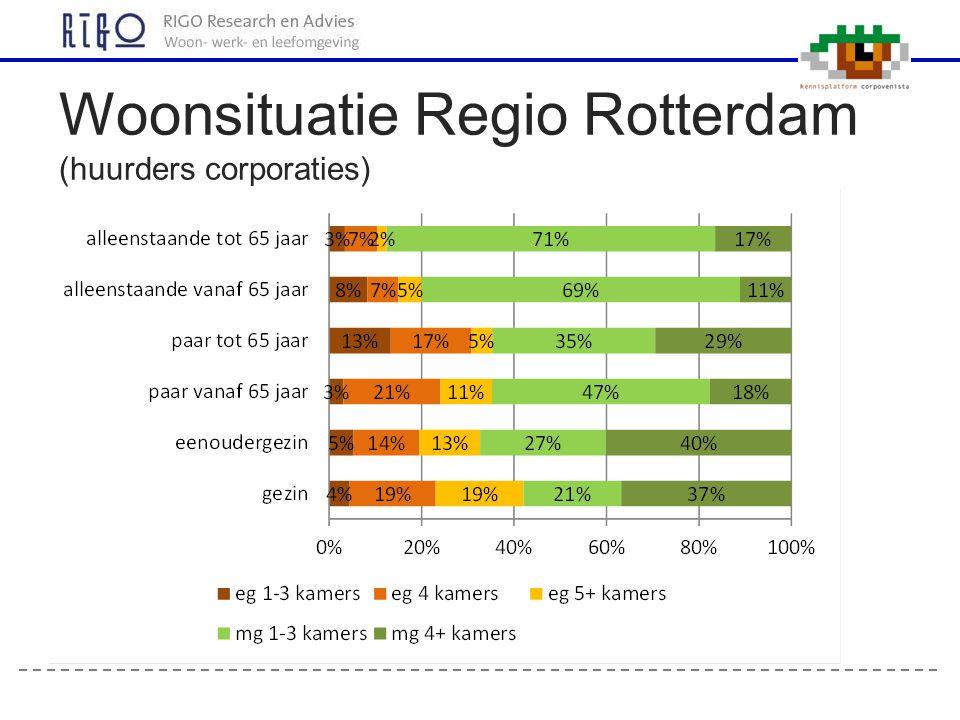 Woonsituatie Regio Rotterdam (huurders corporaties)