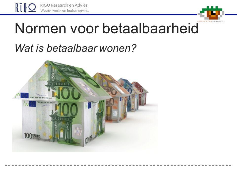 Wat is betaalbaar wonen? Normen voor betaalbaarheid