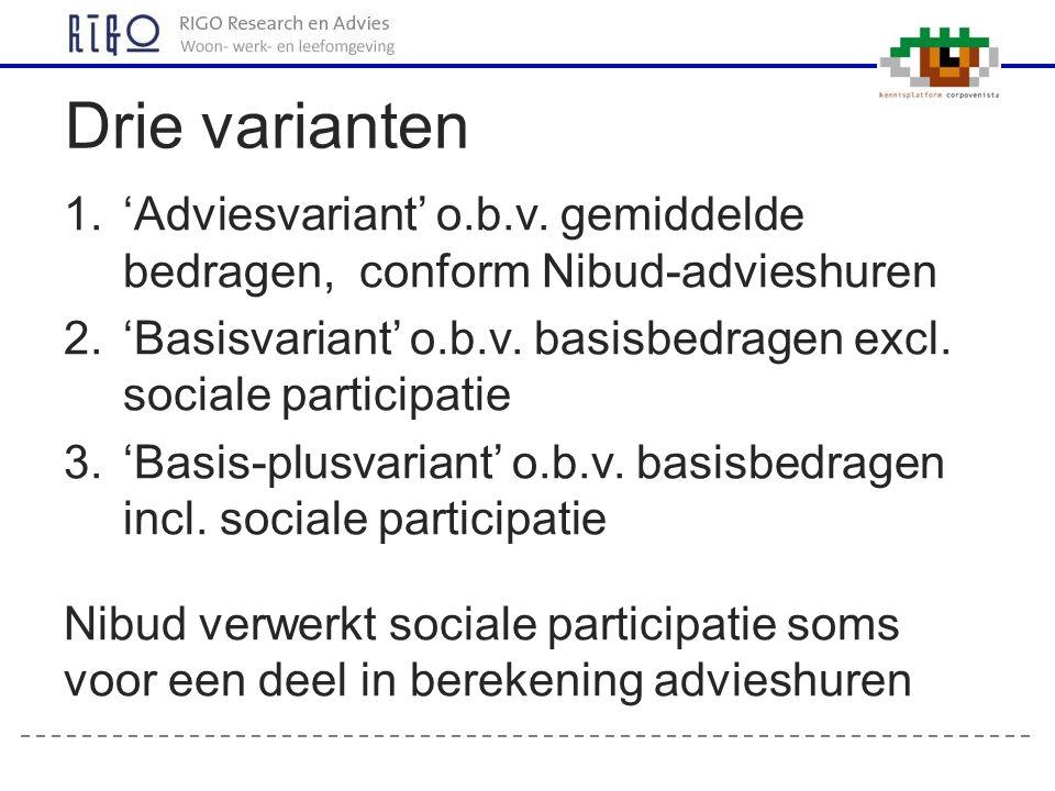 1.'Adviesvariant' o.b.v. gemiddelde bedragen, conform Nibud-advieshuren 2.'Basisvariant' o.b.v. basisbedragen excl. sociale participatie 3.'Basis-plus