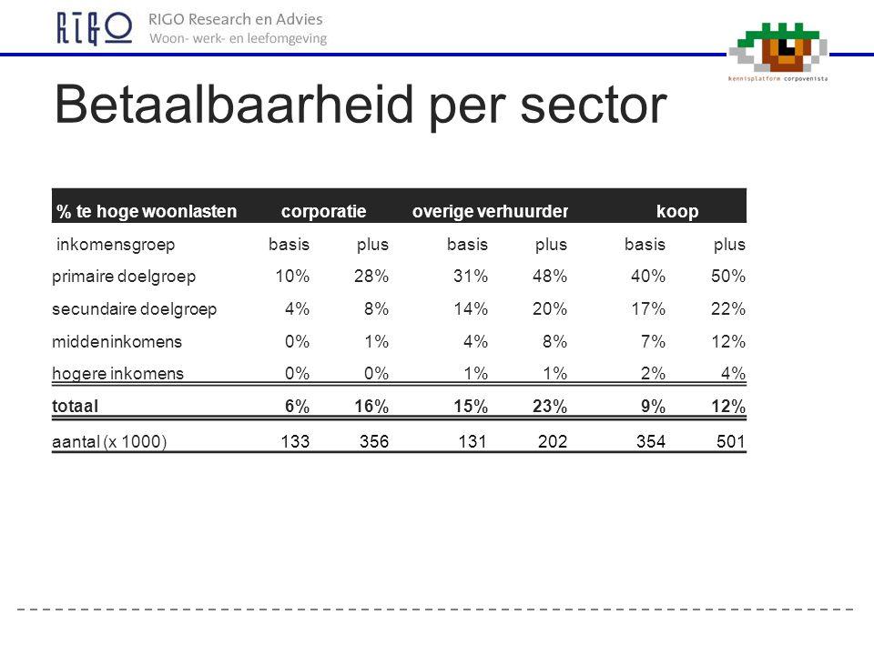 Betaalbaarheid per sector % te hoge woonlastencorporatie overige verhuurder koop inkomensgroepbasisplus basisplus basisplus primaire doelgroep10%28%31