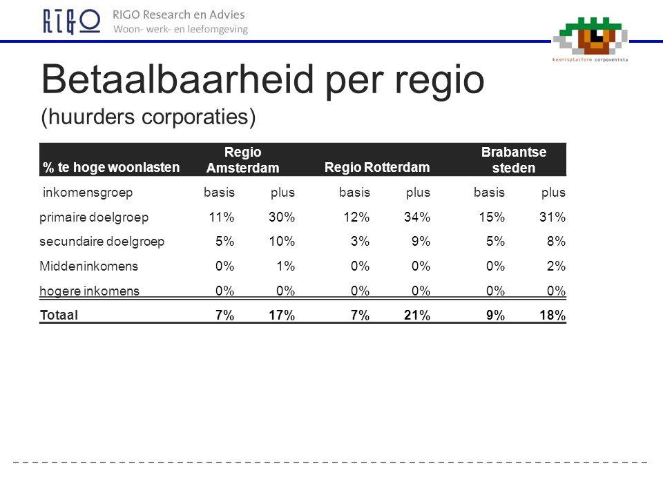 Betaalbaarheid per regio (huurders corporaties) % te hoge woonlasten Regio Amsterdam Regio Rotterdam Brabantse steden inkomensgroepbasisplus basisplus