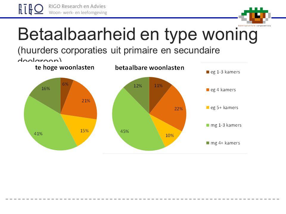 Betaalbaarheid en type woning (huurders corporaties uit primaire en secundaire doelgroep)