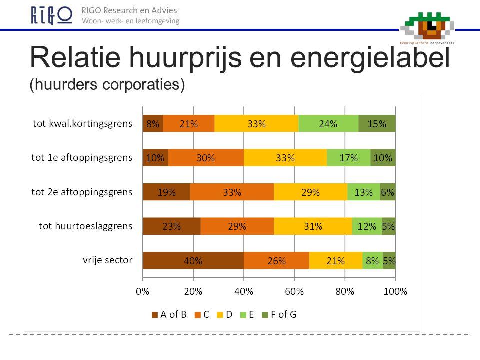 Relatie huurprijs en energielabel (huurders corporaties)