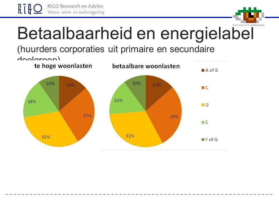 Betaalbaarheid en energielabel (huurders corporaties uit primaire en secundaire doelgroep)