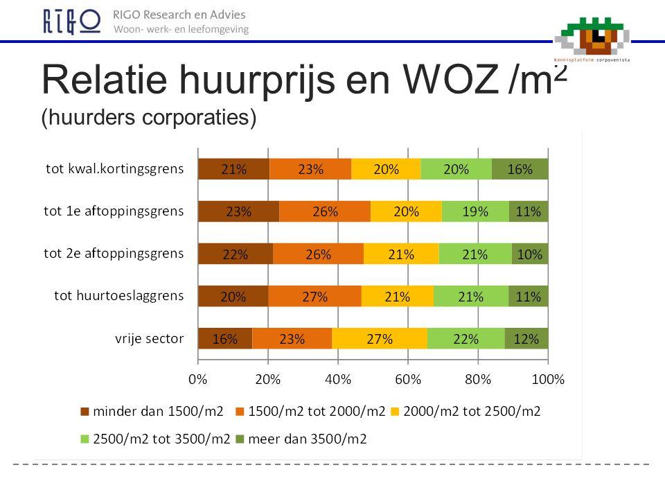 Relatie huurprijs en WOZ /m 2 (huurders corporaties)