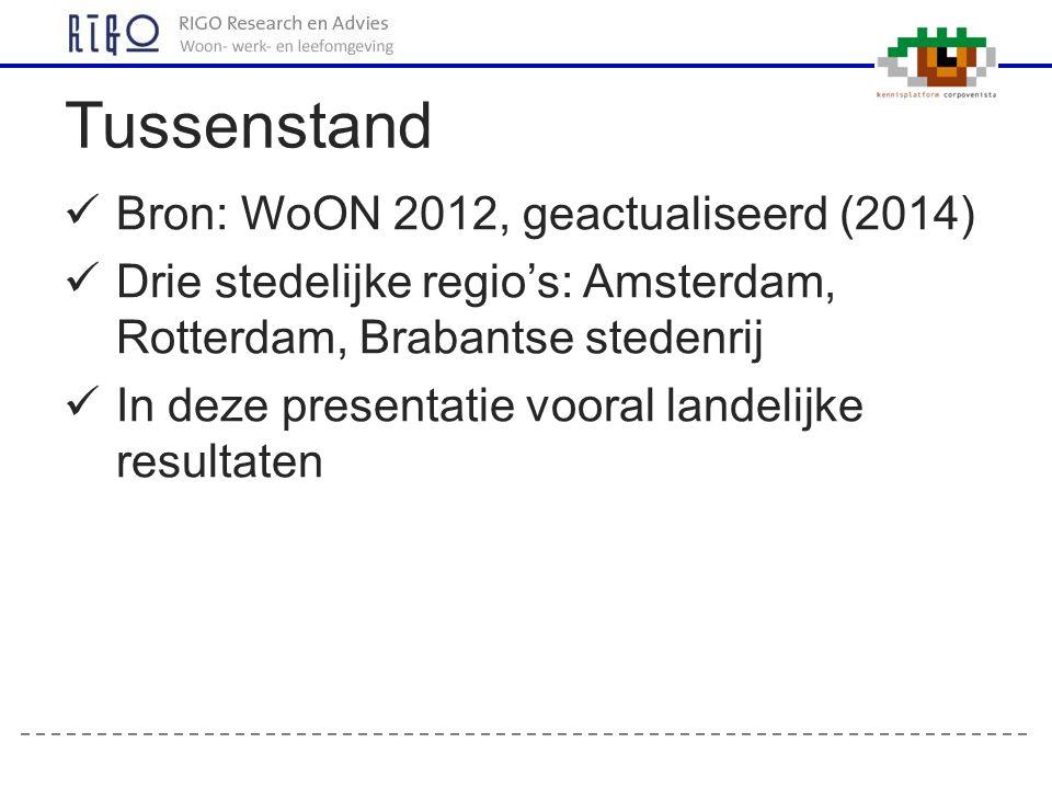 Bron: WoON 2012, geactualiseerd (2014) Drie stedelijke regio's: Amsterdam, Rotterdam, Brabantse stedenrij In deze presentatie vooral landelijke result