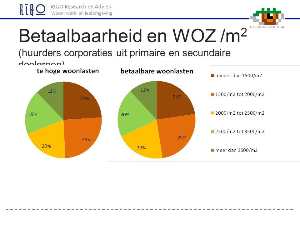 Betaalbaarheid en WOZ /m 2 (huurders corporaties uit primaire en secundaire doelgroep)