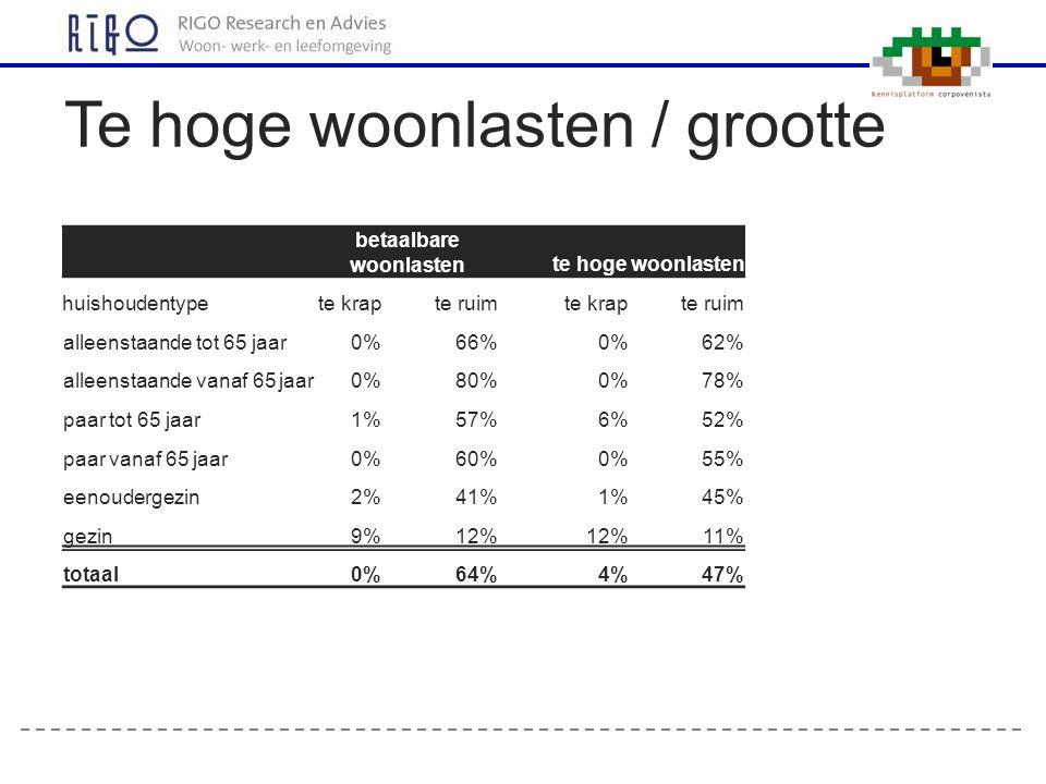 Te hoge woonlasten / grootte betaalbare woonlasten te hoge woonlasten huishoudentypete krapte ruim te krapte ruim alleenstaande tot 65 jaar0%66%0%62%