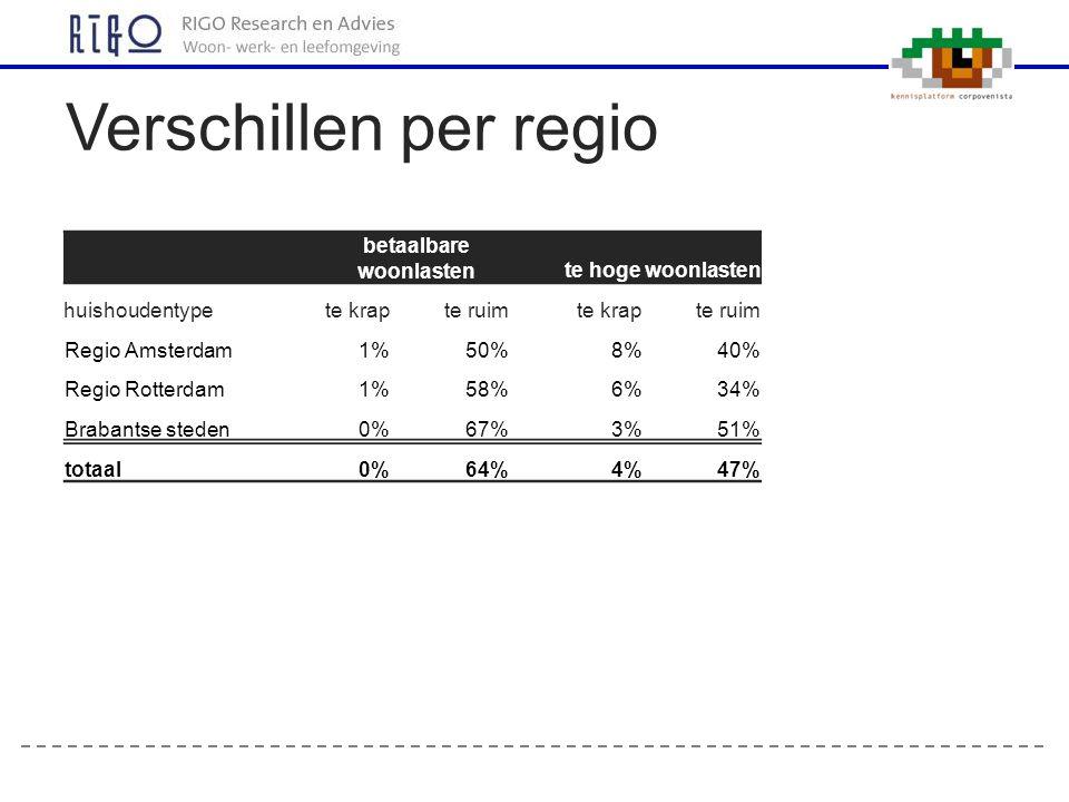Verschillen per regio betaalbare woonlasten te hoge woonlasten huishoudentypete krapte ruim te krapte ruim Regio Amsterdam1%50%8%40% Regio Rotterdam1%