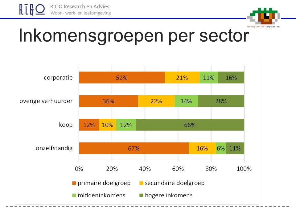 Inkomensgroepen per huurklasse (huurders corporaties)