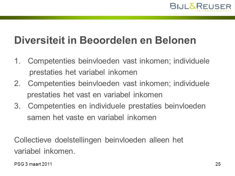 PSG 3 maart 201125 Diversiteit in Beoordelen en Belonen 1.Competenties beinvloeden vast inkomen; individuele prestaties het variabel inkomen 2.Compete