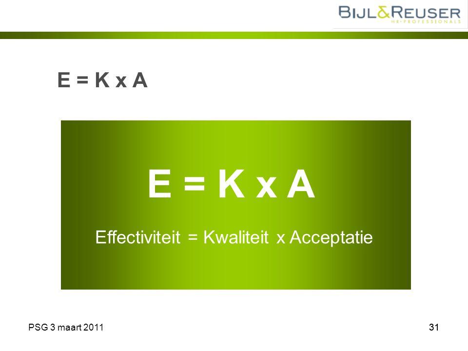 PSG 3 maart 201131 E = K x A Effectiviteit = Kwaliteit x Acceptatie