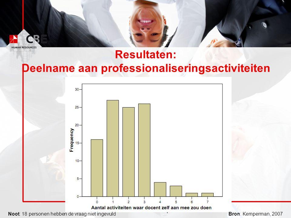 © CBE Group Resultaten: Deelname aan professionaliseringsactiviteiten Noot: 18 personen hebben de vraag niet ingevuldBron: Kemperman, 2007