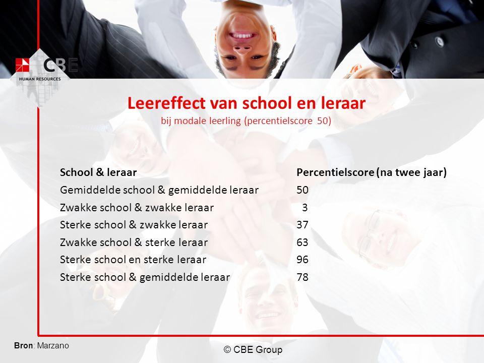 © CBE Group Percentielscore (na twee jaar) 50 3 37 63 96 78 School & leraar Gemiddelde school & gemiddelde leraar Zwakke school & zwakke leraar Sterke