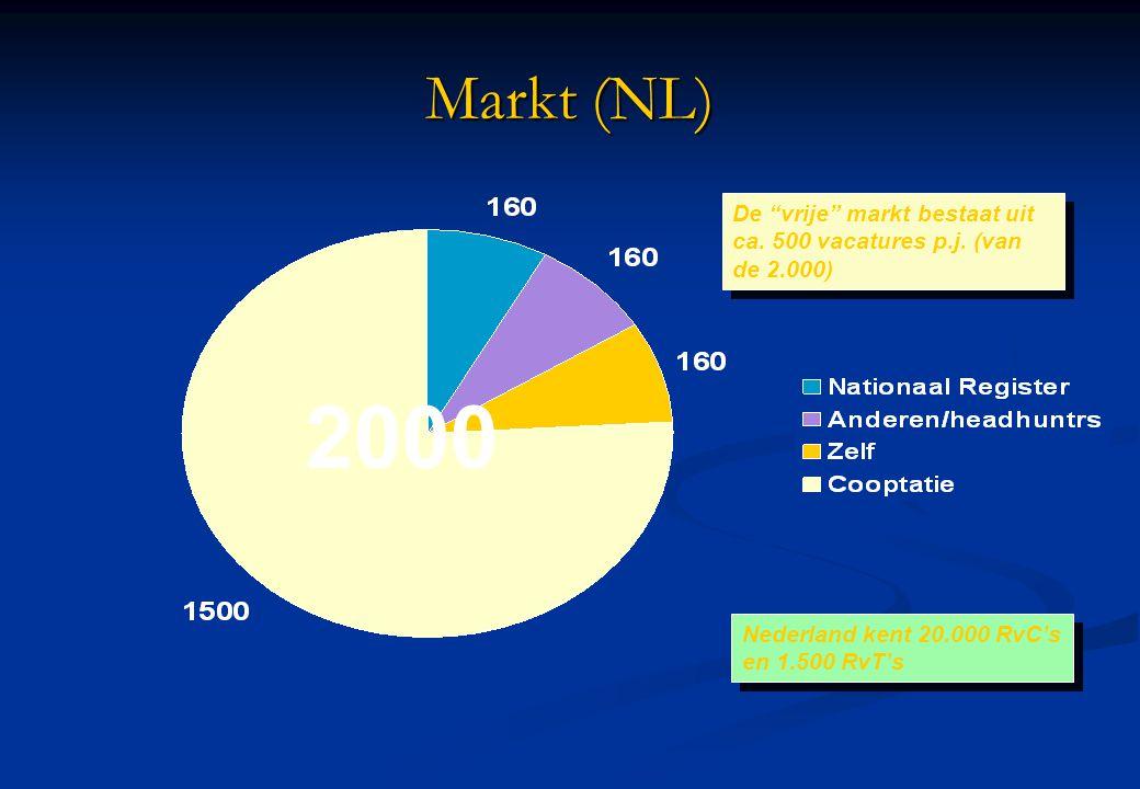 """Markt (NL) De """"vrije"""" markt bestaat uit ca. 500 vacatures p.j. (van de 2.000) Nederland kent 20.000 RvC's en 1.500 RvT's 2000"""