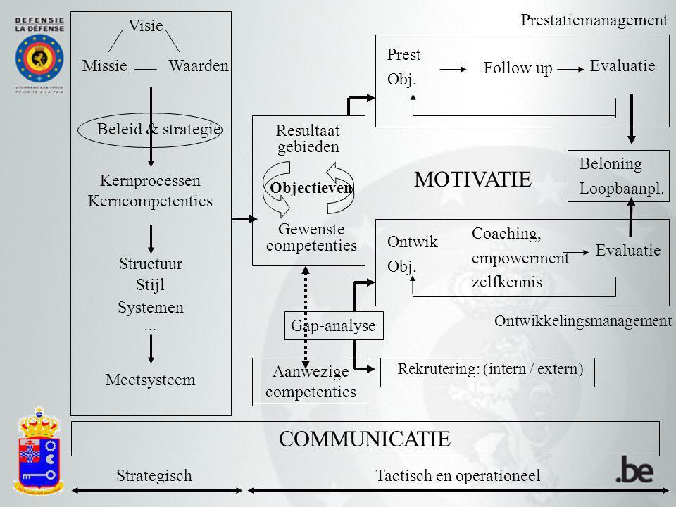 Visie Kernprocessen Kerncompetenties Structuur Stijl Systemen … Meetsysteem StrategischTactisch en operationeel Resultaat gebieden Objectieven Gewenste competenties Prest Obj.