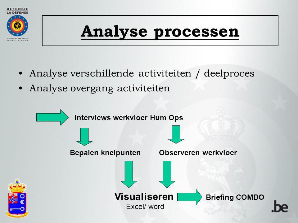 Analyse verschillende activiteiten / deelproces Analyse overgang activiteiten Interviews werkvloer Hum Ops Bepalen knelpunten Visualiseren Observeren