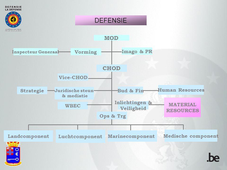 MOD MATERIAL RESOURCES Ops & Trg Juridische steun & mediatie Human Resources Luchtcomponent MarinecomponentLandcomponent Medische component CHOD Bud &