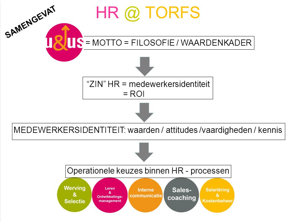 """HR @ TORFS = MOTTO = FILOSOFIE / WAARDENKADER """"ZIN"""" HR = medewerkersidentiteit = ROI MEDEWERKERSIDENTITEIT: waarden / attitudes /vaardigheden / kennis"""