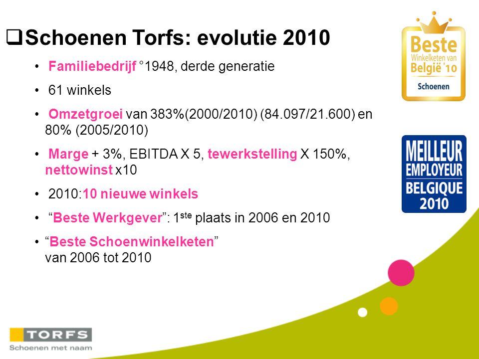  Schoenen Torfs: evolutie 2010 Familiebedrijf °1948, derde generatie 61 winkels Omzetgroei van 383%(2000/2010) (84.097/21.600) en 80% (2005/2010) Mar