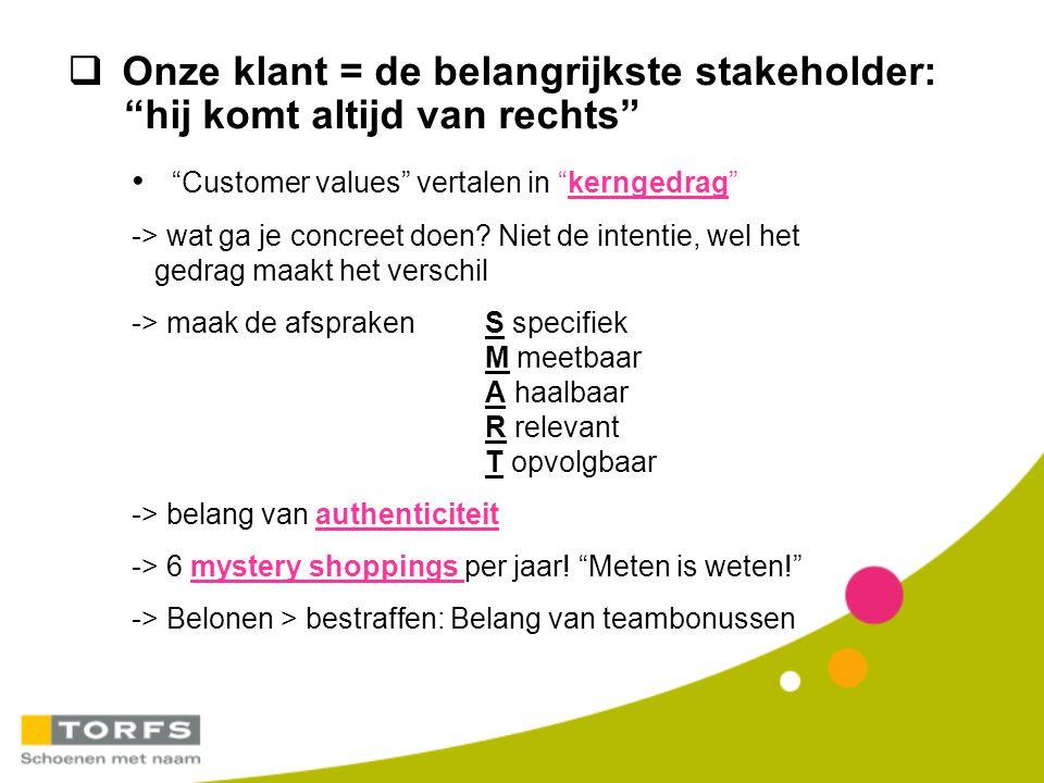  Krachtlijnen van de HR strategie bij Torfs Sterke synergie van het consumer brand met het employer brand : klanten én medewerkers als ambassadeurs.