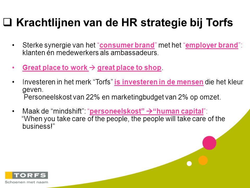 """ Krachtlijnen van de HR strategie bij Torfs Sterke synergie van het """"consumer brand"""" met het """"employer brand"""": klanten én medewerkers als ambassadeur"""