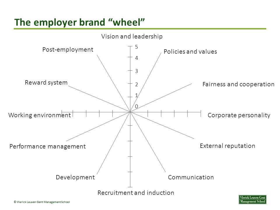 "© Vlerick Leuven Gent Management School The employer brand ""wheel"" Vision and leadership Fairness and cooperation Corporate personality External reput"