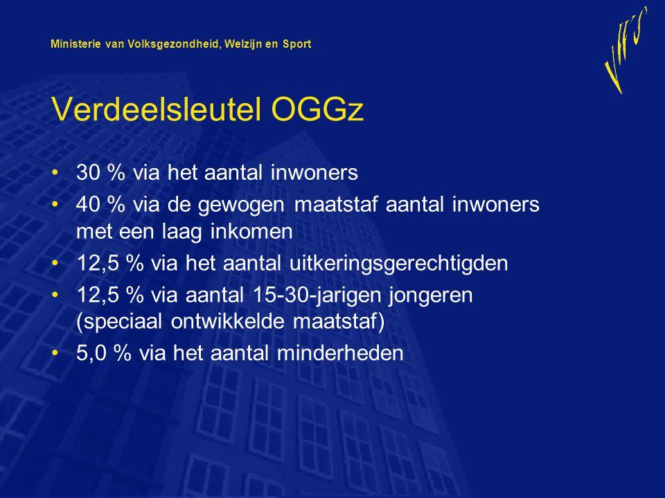 Ministerie van Volksgezondheid, Welzijn en Sport Verdeelsleutel OGGz 30 % via het aantal inwoners 40 % via de gewogen maatstaf aantal inwoners met een laag inkomen 12,5 % via het aantal uitkeringsgerechtigden 12,5 % via aantal 15-30-jarigen jongeren (speciaal ontwikkelde maatstaf) 5,0 % via het aantal minderheden