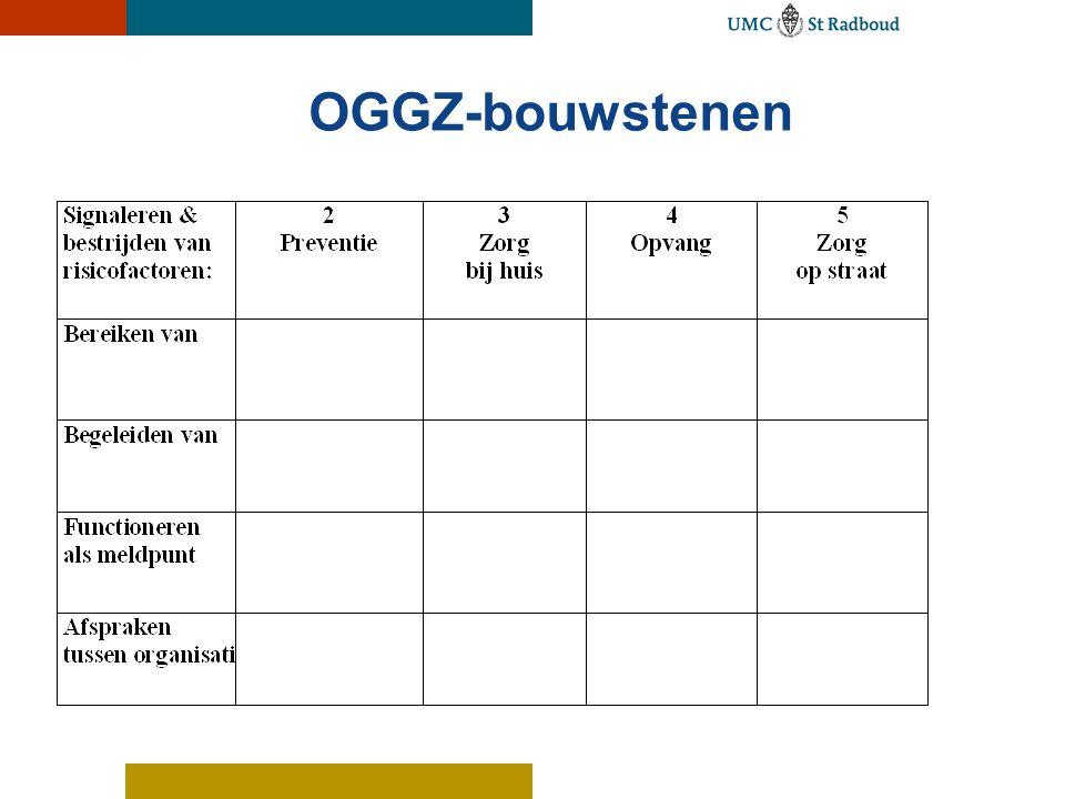 OGGZ-bouwstenen