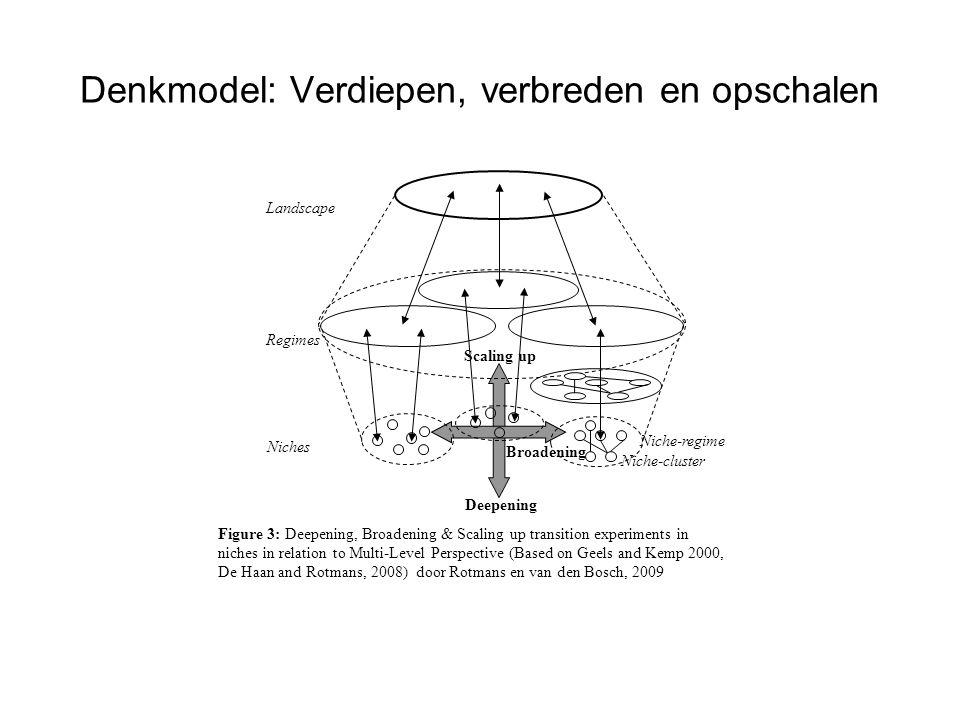 Denkmodel: Verdiepen, verbreden en opschalen Niches Regimes Deepening Landscape Scaling up Niche-regime Niche-cluster Figure 3: Deepening, Broadening