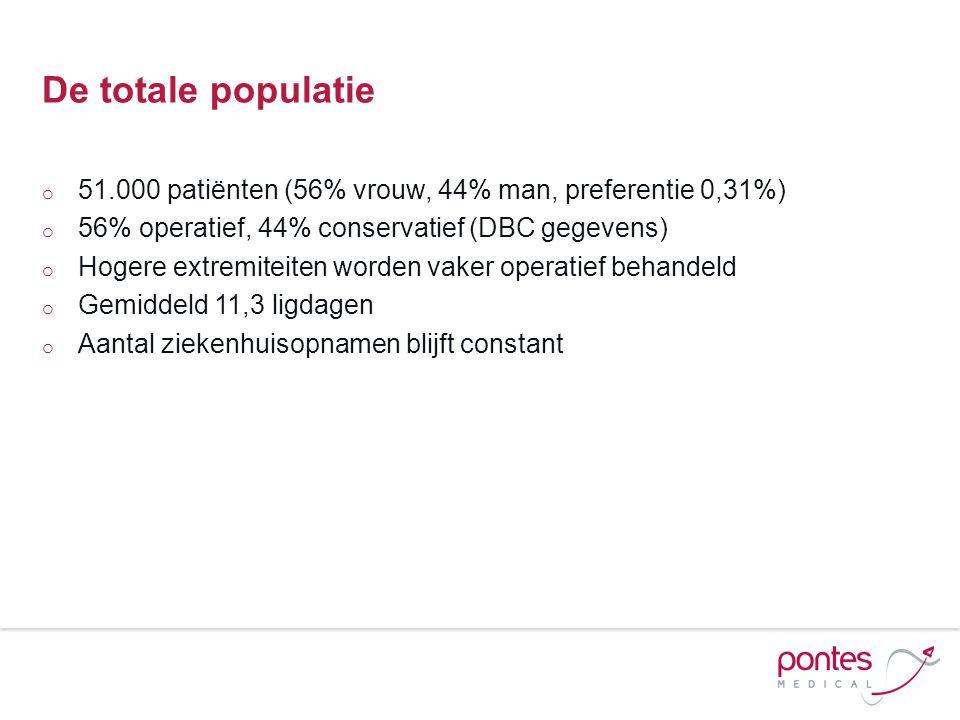 De totale populatie o 51.000 patiënten (56% vrouw, 44% man, preferentie 0,31%) o 56% operatief, 44% conservatief (DBC gegevens) o Hogere extremiteiten