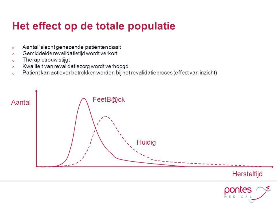 Het effect op de totale populatie o Aantal 'slecht genezende' patiënten daalt o Gemiddelde revalidatietijd wordt verkort o Therapietrouw stijgt o Kwal