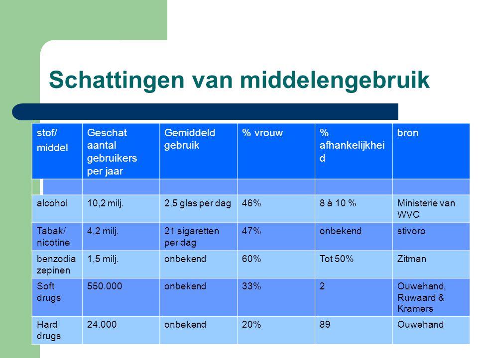 Schattingen van middelengebruik stof/ middel Geschat aantal gebruikers per jaar Gemiddeld gebruik % vrouw% afhankelijkhei d bron alcohol10,2 milj.2,5
