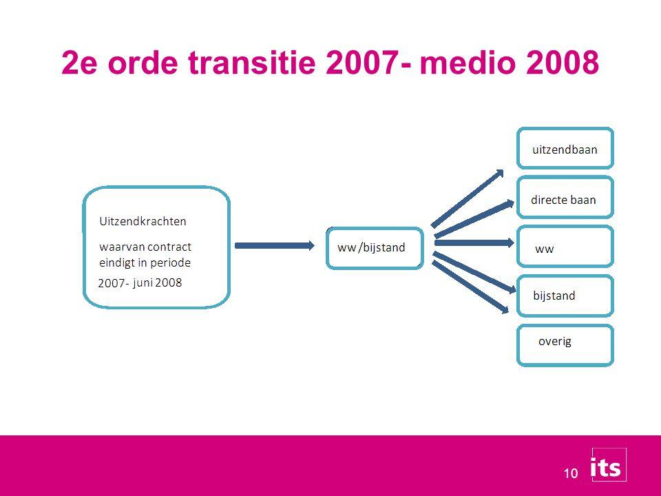 10 2e orde transitie 2007- medio 2008