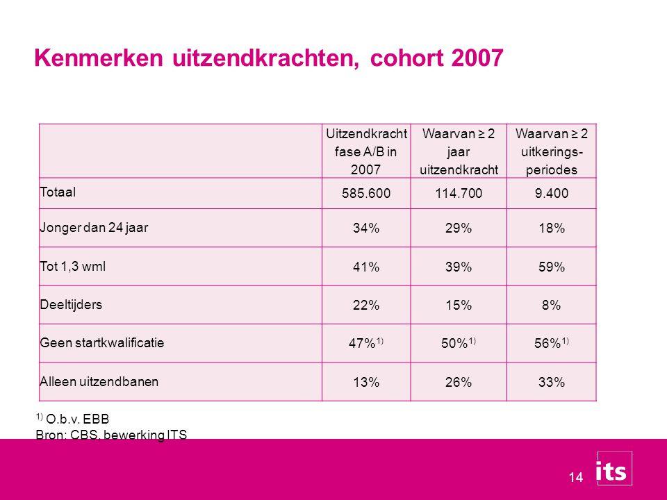 14 Uitzendkracht fase A/B in 2007 Waarvan ≥ 2 jaar uitzendkracht Waarvan ≥ 2 uitkerings- periodes Totaal 585.600114.7009.400 Jonger dan 24 jaar34%29%1
