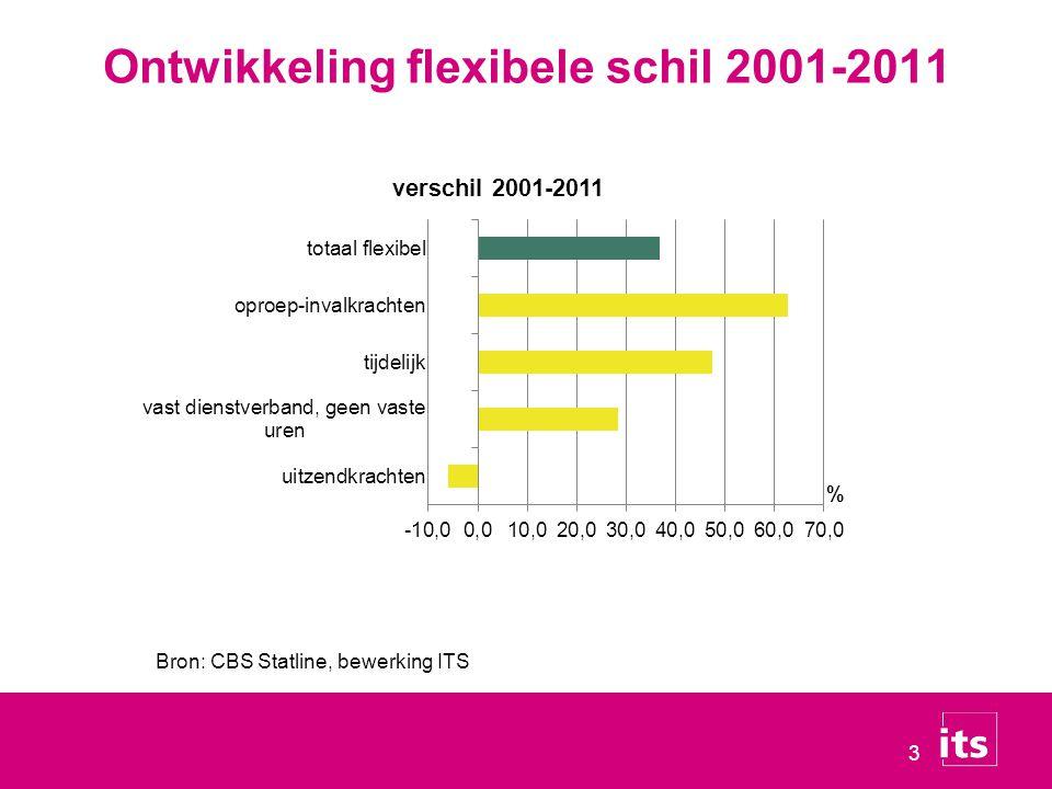 3 Ontwikkeling flexibele schil 2001-2011 Bron: CBS Statline, bewerking ITS