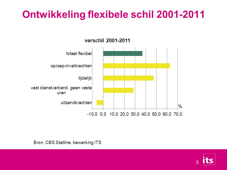 4 Verandering samenstelling flexibele schil 2001-2011 Bron: CBS Statline, bewerking ITS