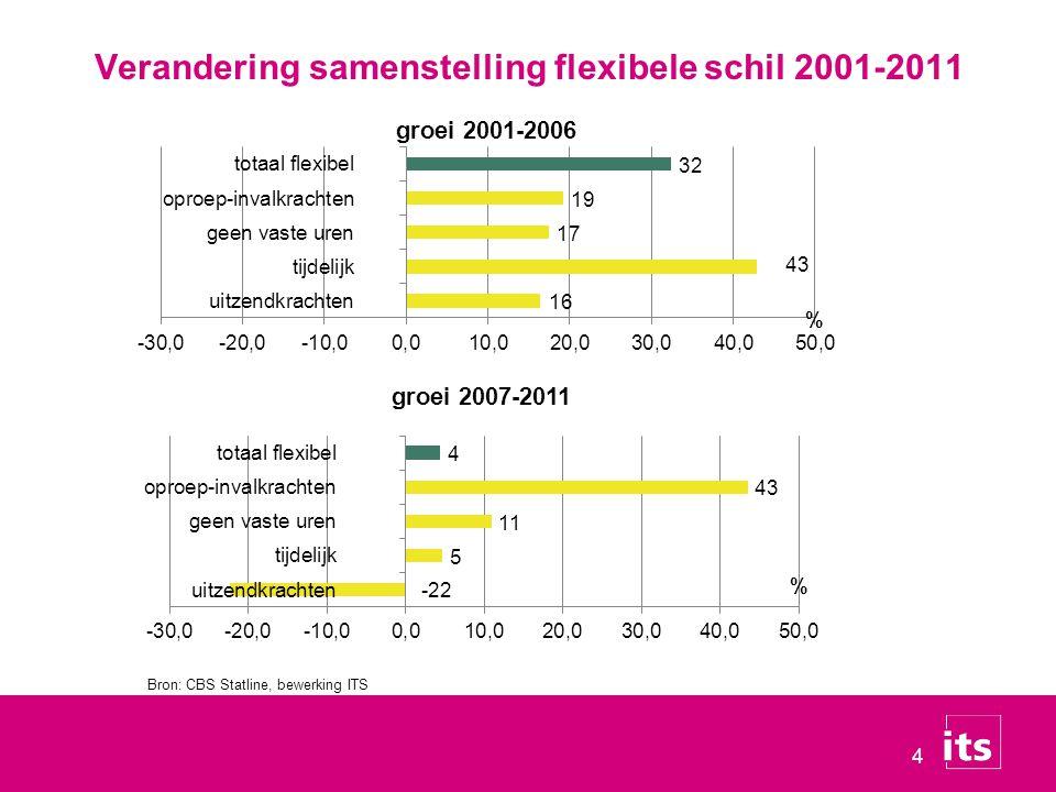 5 Het onderzoek 1.Transities van uitzendkrachten 2007- juni 2010 ▪Hoe lang in de uitzendbaan.