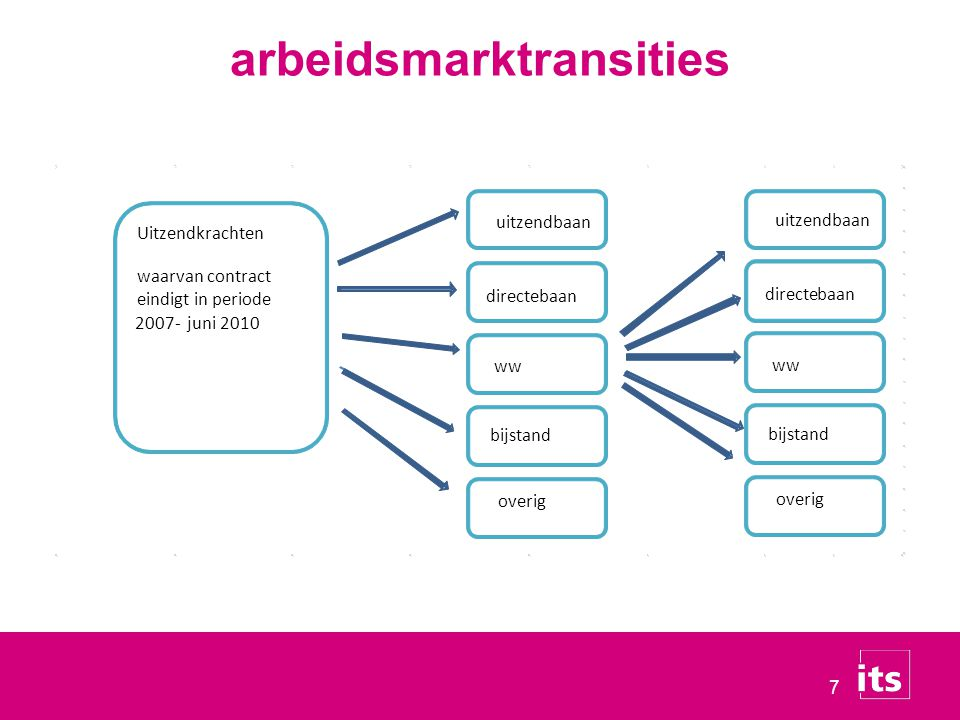 7 arbeidsmarktransities