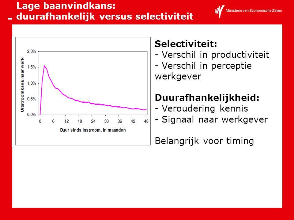 Lage baanvindkans: duurafhankelijk versus selectiviteit Selectiviteit: - Verschil in productiviteit - Verschil in perceptie werkgever Duurafhankelijkh