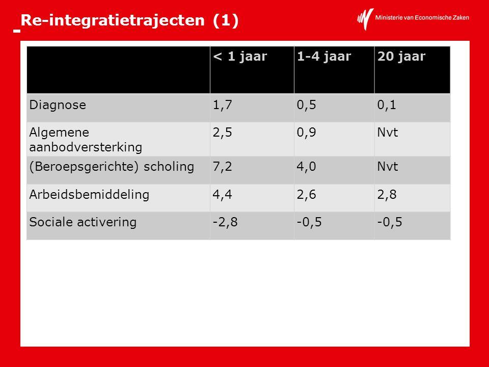 Re-integratietrajecten (1) < 1 jaar1-4 jaar20 jaar Diagnose1,70,50,1 Algemene aanbodversterking 2,50,9Nvt (Beroepsgerichte) scholing7,24,0Nvt Arbeidsb