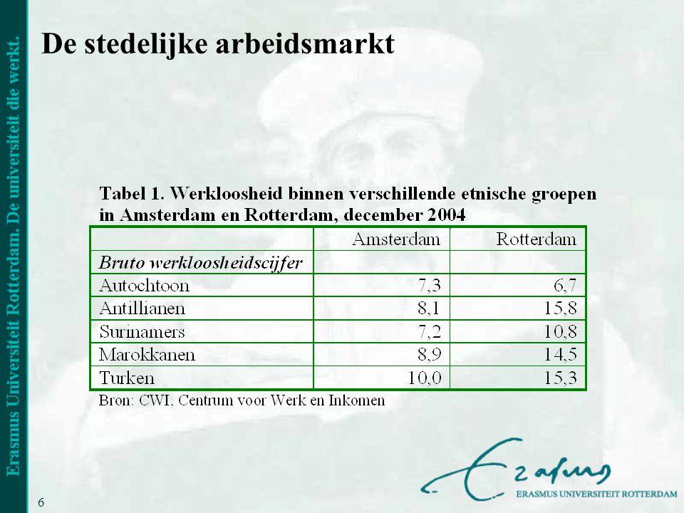 6 De stedelijke arbeidsmarkt