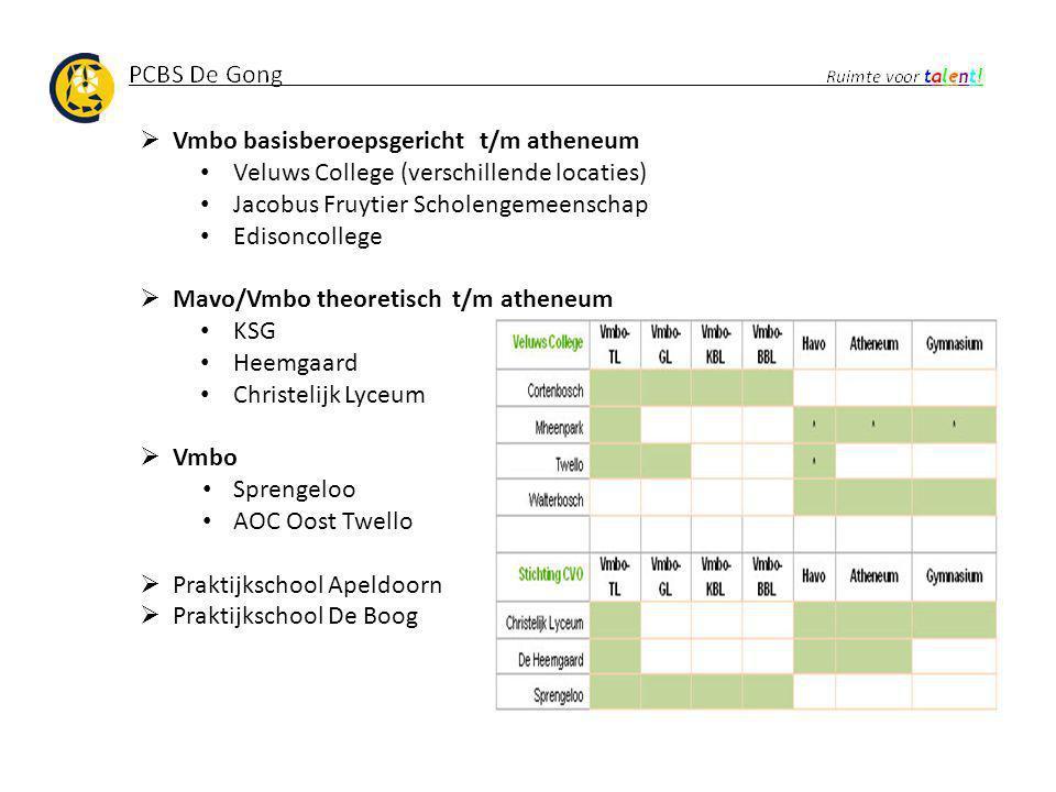  Vmbo basisberoepsgericht t/m atheneum Veluws College (verschillende locaties) Jacobus Fruytier Scholengemeenschap Edisoncollege  Mavo/Vmbo theoreti