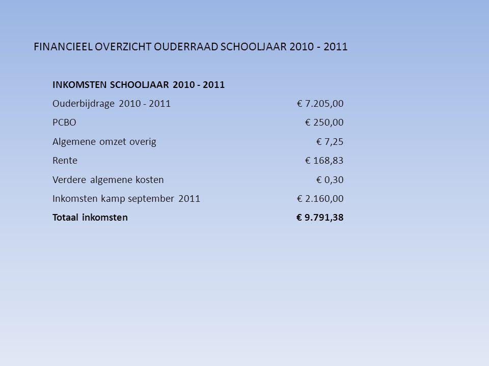 INKOMSTEN SCHOOLJAAR 2010 - 2011 Ouderbijdrage 2010 - 2011€ 7.205,00 PCBO€ 250,00 Algemene omzet overig€ 7,25 Rente€ 168,83 Verdere algemene kosten€ 0,30 Inkomsten kamp september 2011€ 2.160,00 Totaal inkomsten€ 9.791,38 FINANCIEEL OVERZICHT OUDERRAAD SCHOOLJAAR 2010 - 2011