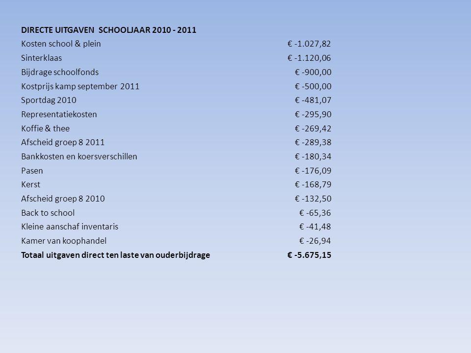 DIRECTE UITGAVEN SCHOOLJAAR 2010 - 2011 Kosten school & plein€ -1.027,82 Sinterklaas€ -1.120,06 Bijdrage schoolfonds€ -900,00 Kostprijs kamp september 2011€ -500,00 Sportdag 2010€ -481,07 Representatiekosten€ -295,90 Koffie & thee€ -269,42 Afscheid groep 8 2011€ -289,38 Bankkosten en koersverschillen€ -180,34 Pasen€ -176,09 Kerst€ -168,79 Afscheid groep 8 2010€ -132,50 Back to school€ -65,36 Kleine aanschaf inventaris€ -41,48 Kamer van koophandel€ -26,94 Totaal uitgaven direct ten laste van ouderbijdrage€ -5.675,15