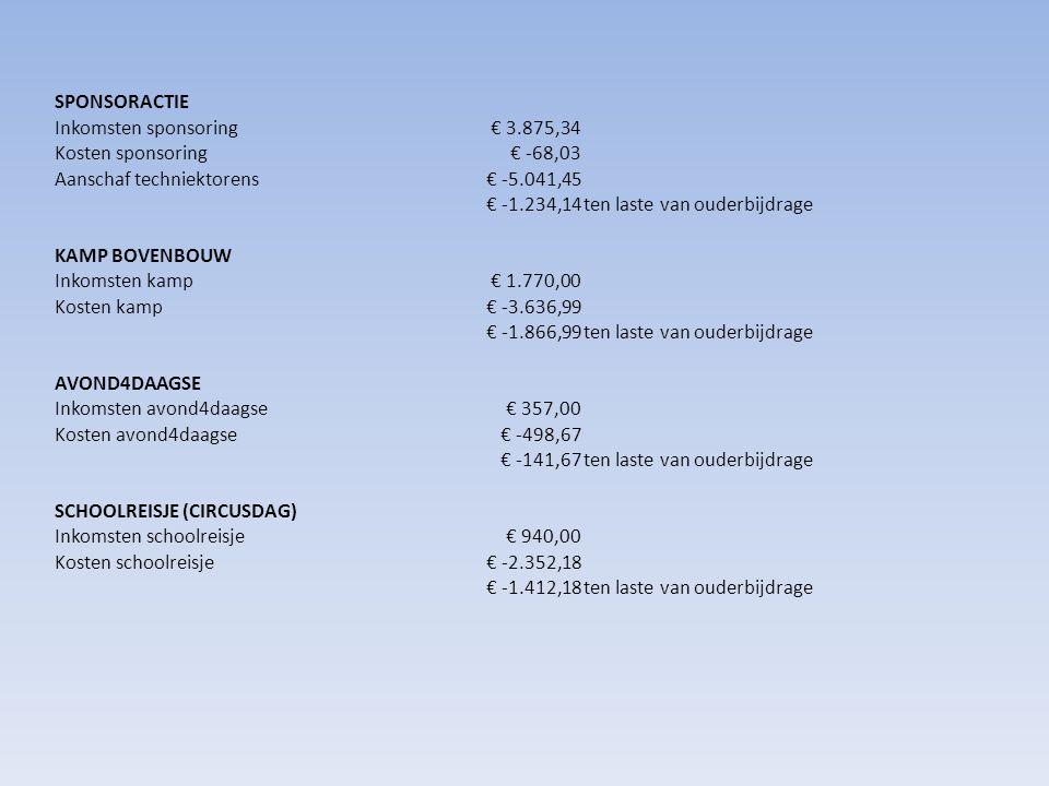 SPONSORACTIE Inkomsten sponsoring€ 3.875,34 Kosten sponsoring€ -68,03 Aanschaf techniektorens€ -5.041,45 € -1.234,14ten laste van ouderbijdrage KAMP BOVENBOUW Inkomsten kamp€ 1.770,00 Kosten kamp€ -3.636,99 € -1.866,99ten laste van ouderbijdrage AVOND4DAAGSE Inkomsten avond4daagse€ 357,00 Kosten avond4daagse€ -498,67 € -141,67ten laste van ouderbijdrage SCHOOLREISJE (CIRCUSDAG) Inkomsten schoolreisje€ 940,00 Kosten schoolreisje€ -2.352,18 € -1.412,18ten laste van ouderbijdrage