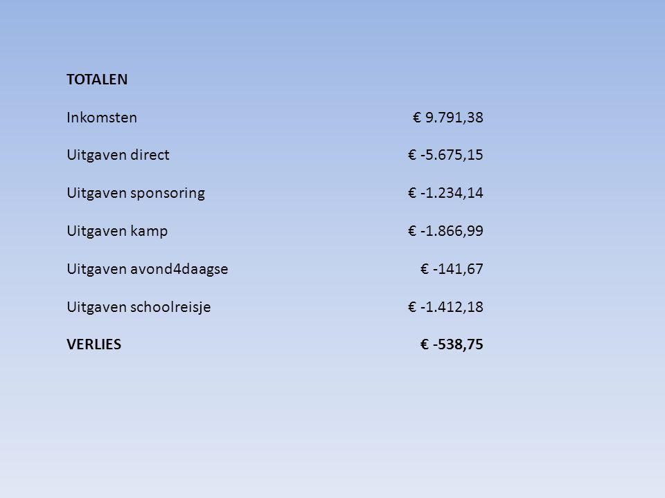 TOTALEN Inkomsten€ 9.791,38 Uitgaven direct€ -5.675,15 Uitgaven sponsoring€ -1.234,14 Uitgaven kamp€ -1.866,99 Uitgaven avond4daagse€ -141,67 Uitgaven schoolreisje€ -1.412,18 VERLIES€ -538,75