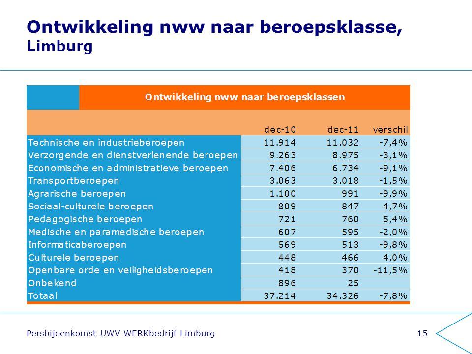 Persbijeenkomst UWV WERKbedrijf Limburg15 Ontwikkeling nww naar beroepsklasse, Limburg