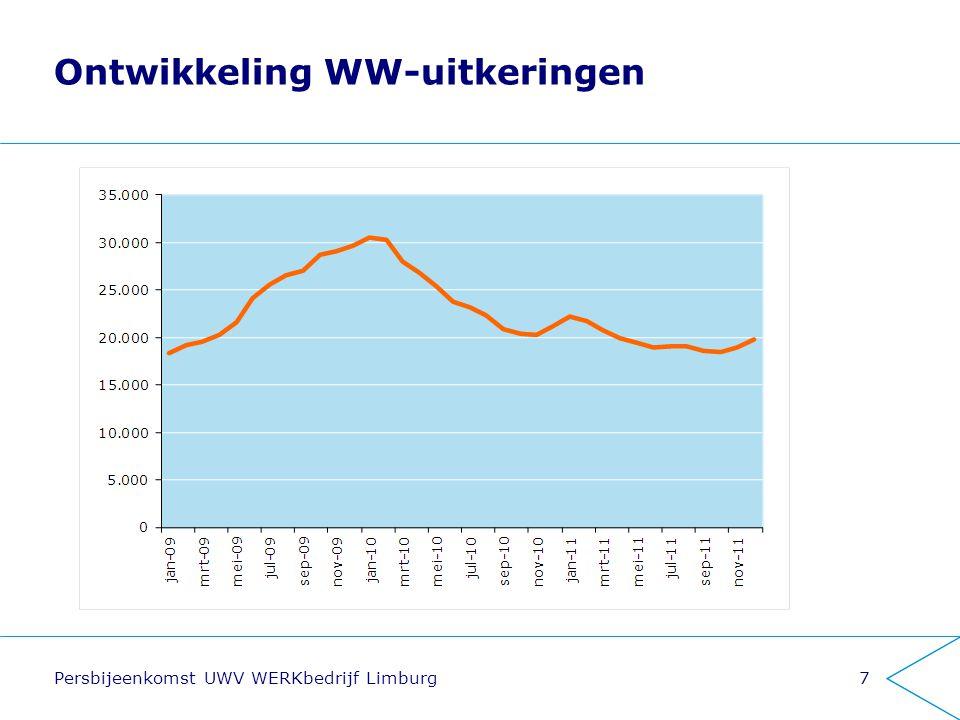 Ontwikkeling WW-uitkeringen Persbijeenkomst UWV WERKbedrijf Limburg7